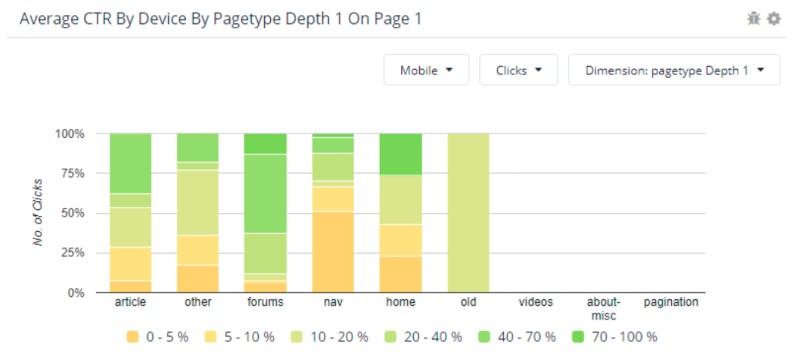ctr by device by page type