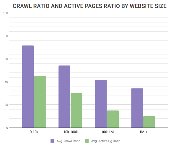 crawl ratio inactive