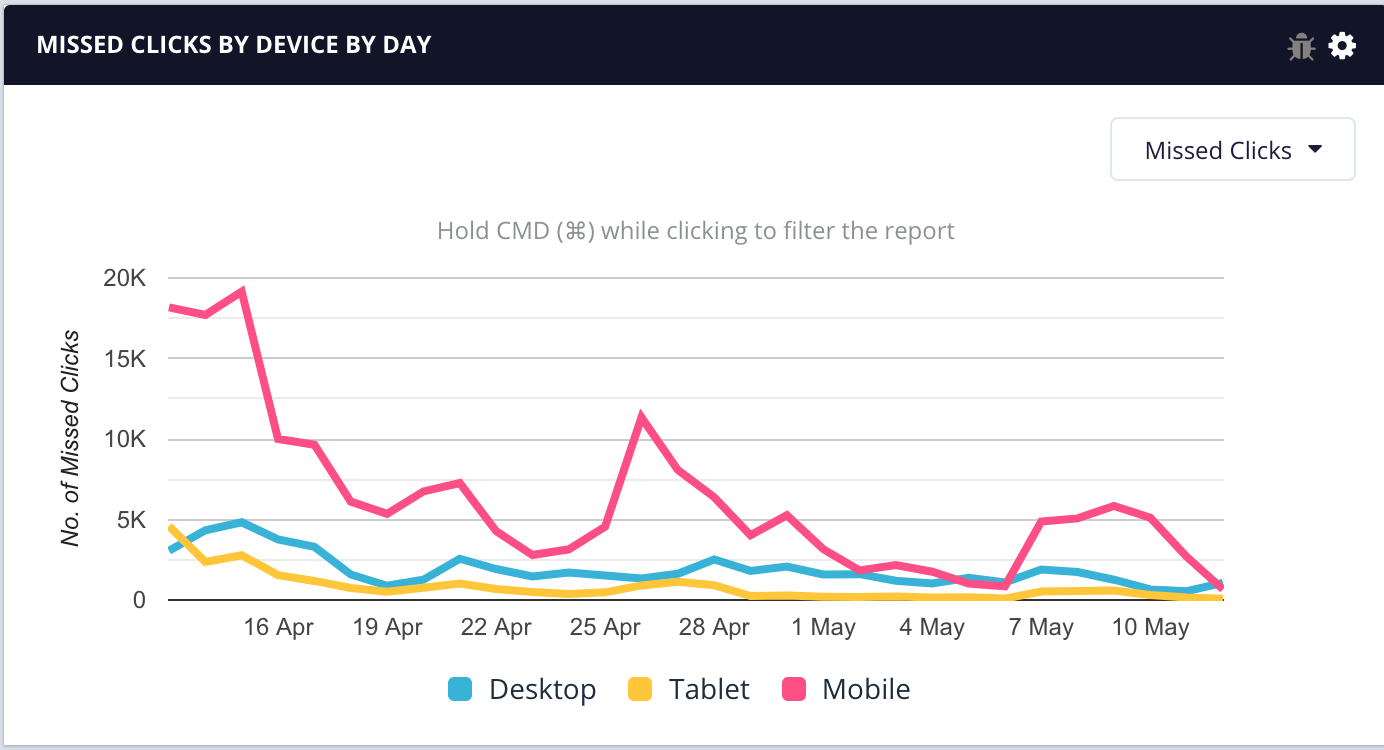 Missed Clicks by Device by Day - 7