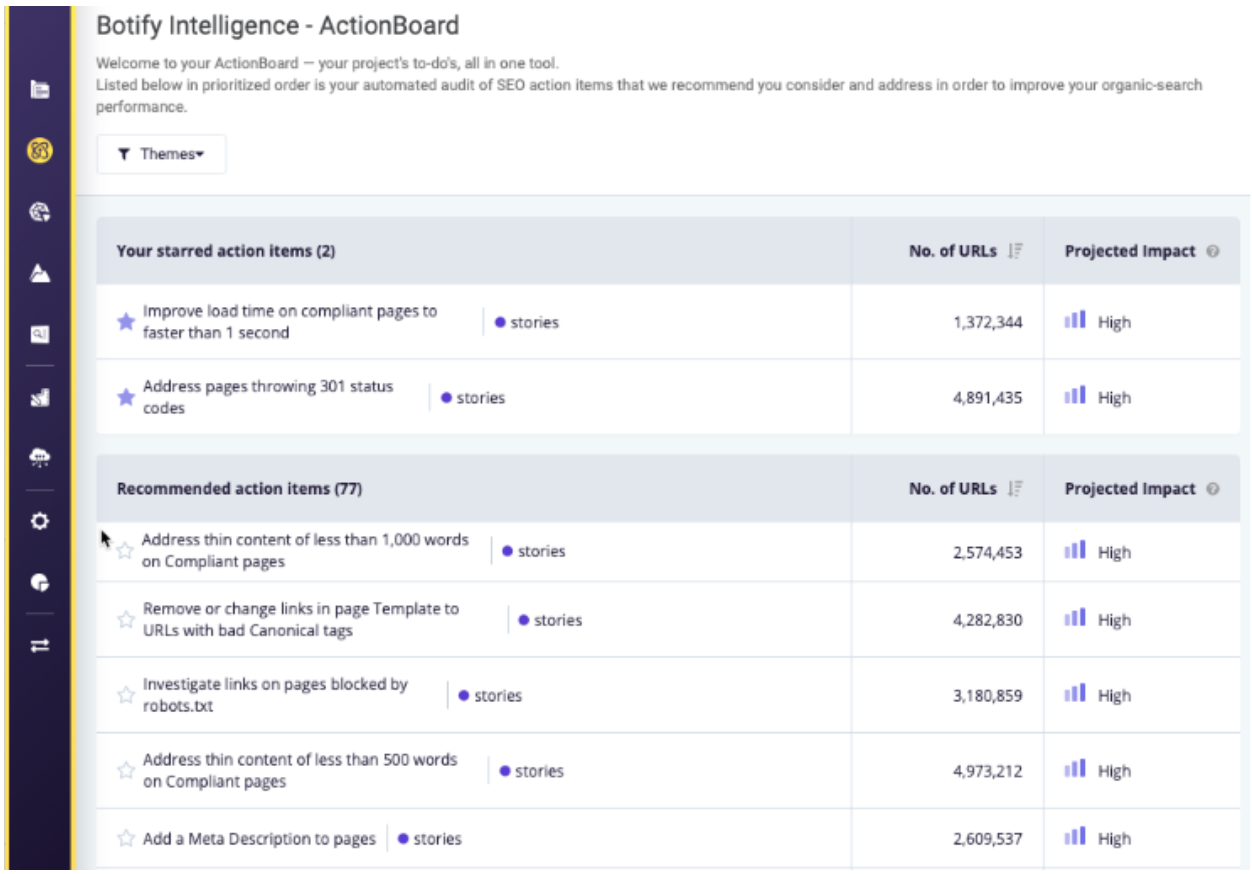 Botify Intelligence ActionBoard