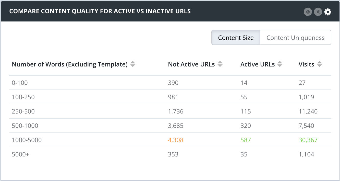 Content Quality for Active vs Inactive URLs v2