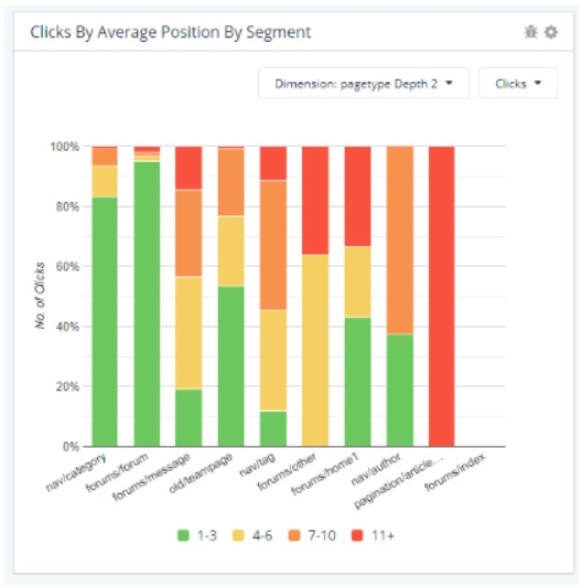 clicks by position by segment