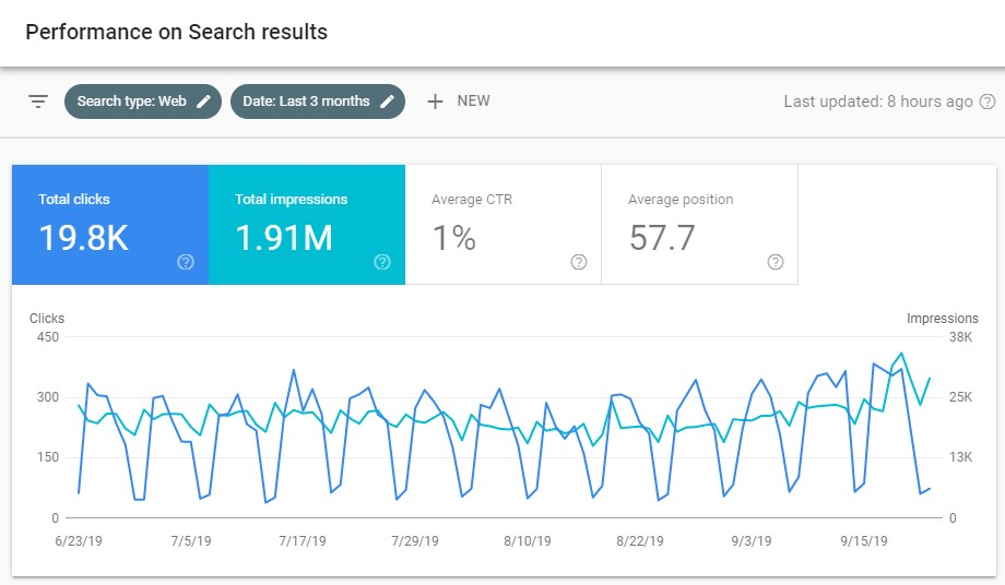 The Ultimate Guide To GSC Keyword Data | Botify