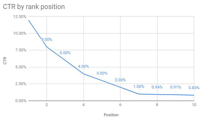 CTR by Rank position