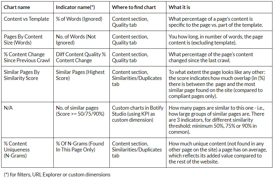 Botify content quality indicators cheat sheet