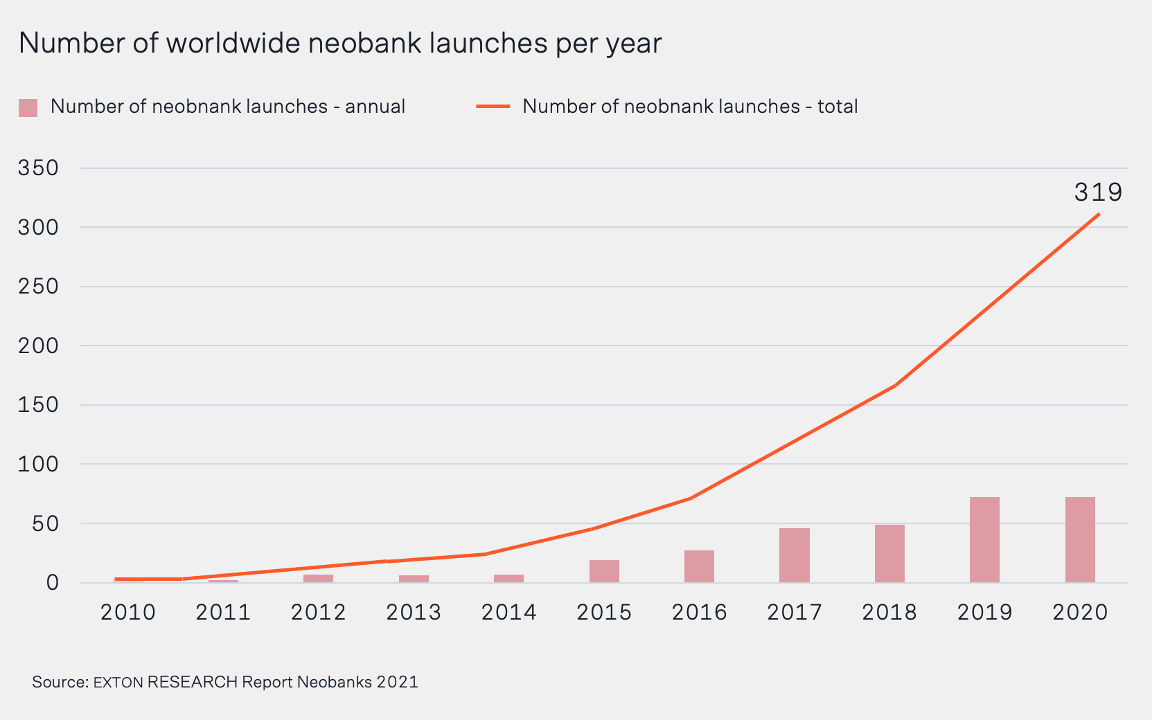 Neobank launches between 2010 and 2020