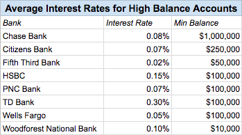 interest bank chart 2