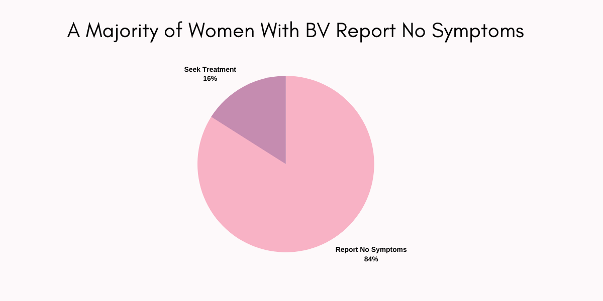 A majority of women with bv report no symptoms