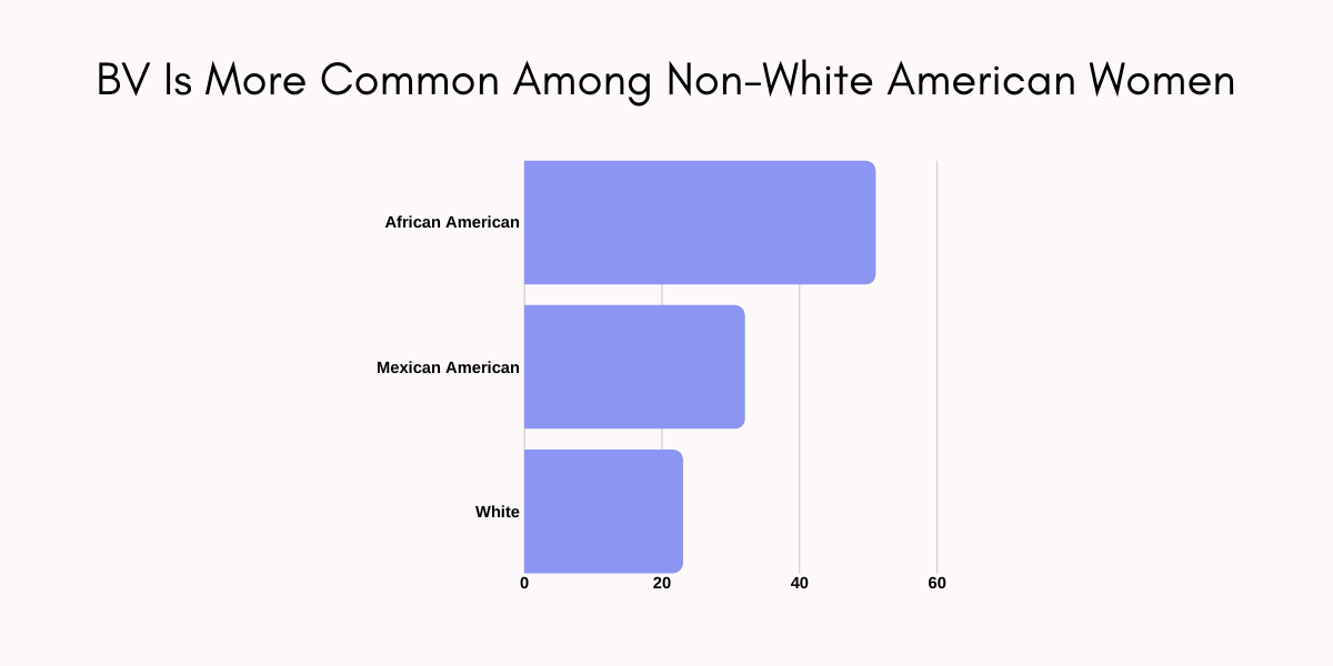 bv is more common among non-white American women