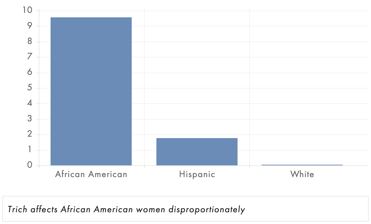 Graph showing relative incidence of trichomoniasis across races in the US