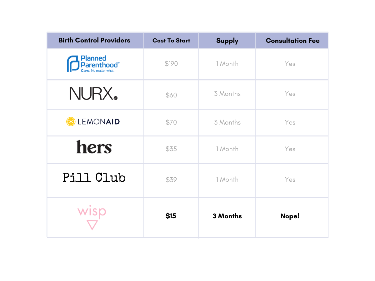 Find the lowest-cost online birth control only at hellowisp.com