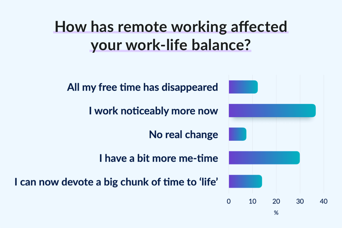 How has remote working affected your work-life balance?