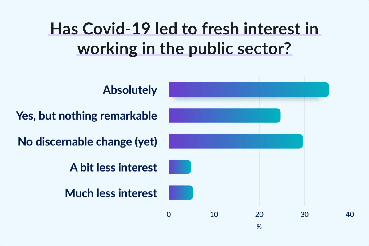 Has Covid-19 led to fresh interest in working in the public sector?