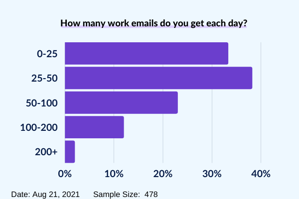 How many emails do public servants get each day?