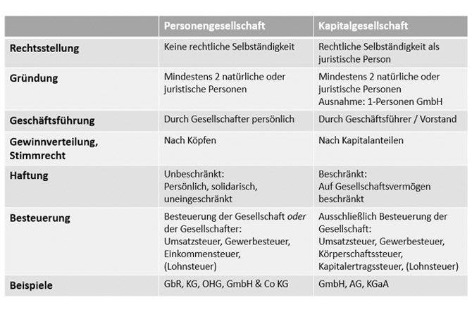 Personen- und Kapitalgesellschaft