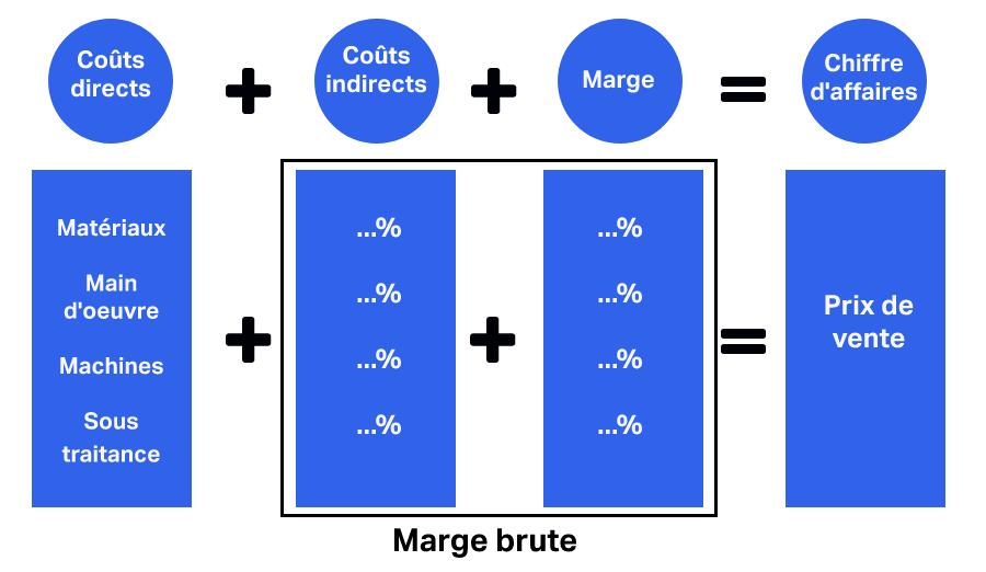 Schéma descriptif des coûts directs et des coûts indirects