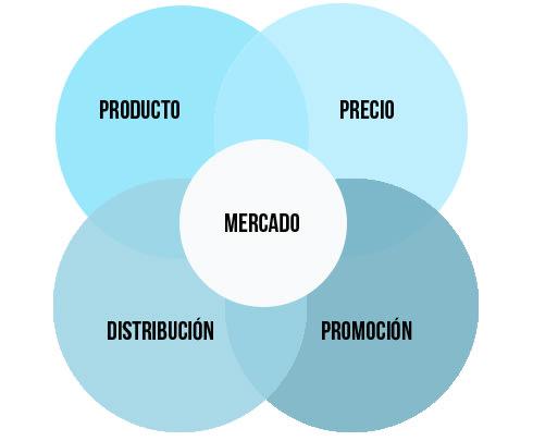 Elementos del marketing mix, modelo de 4Ps
