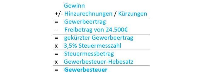 Formel zur Berechnung der Gewerbesteuer
