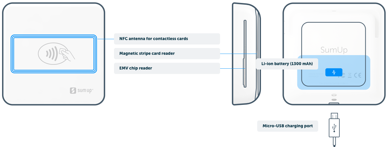 magnetic card wiring diagram manual first steps with the sumup emv card reader  first steps with the sumup emv card reader