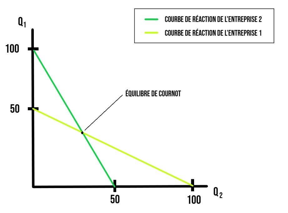 Schéma de l'équilibre de Cournot en duopole