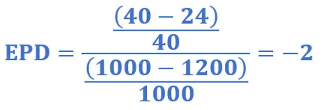 Ejemplo de la elasticidad precio de la demanda con demanda elástica: ((40-24)/40)/((1000-1200)/1000)=-2
