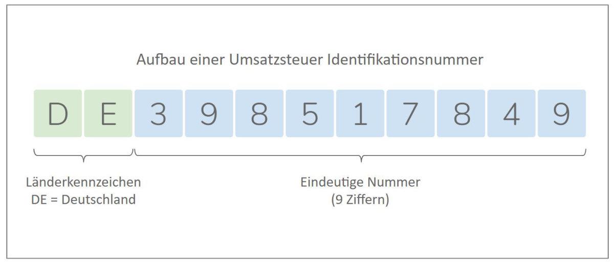 Aufbau Umsatzsteuer Identifikationsnummer USt-ID