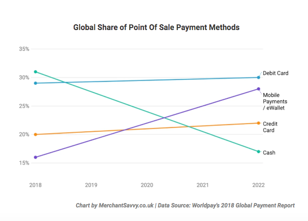 global share point of sale payment methods chart