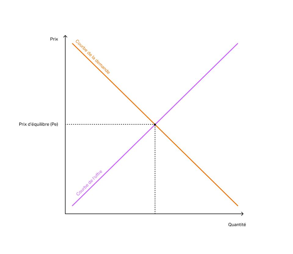 Schéma d'un prix d'équilibre