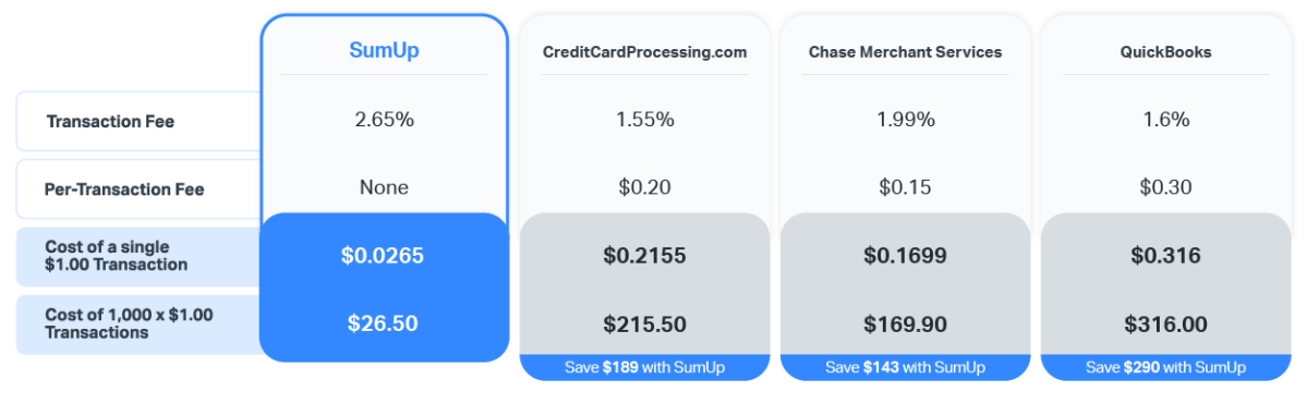USA Credit Card Processing Costs Overview Comparison