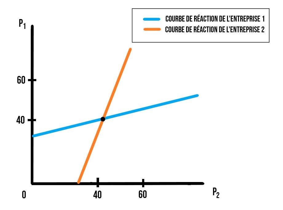 Schéma du duopole de Bertrand