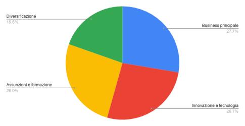 grafico strategie di investimento per l'impresa