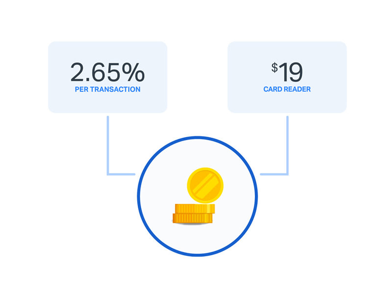 With SumUp you pay only $19 for your card reader and 2.65% per transaction.
