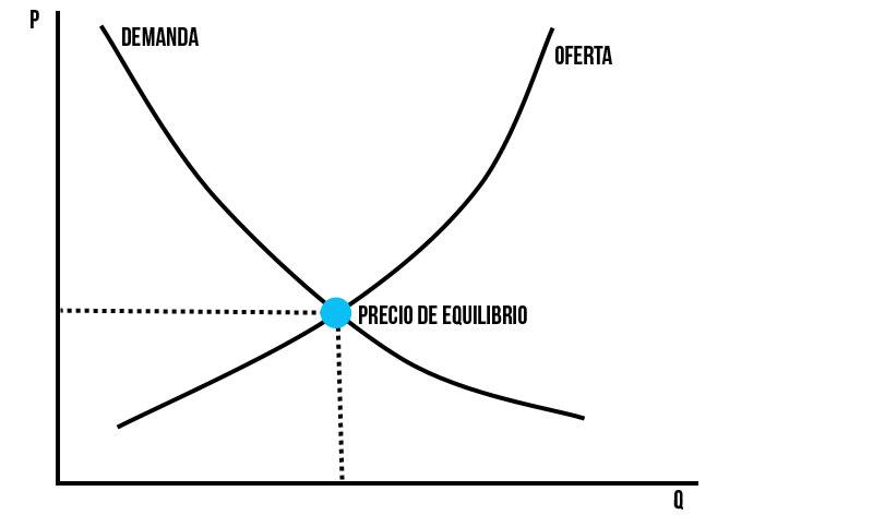 Gráfico sobre la ley de la oferta y la demanda