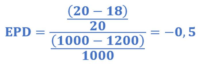 Ejemplo fórmula elasticidad precio de la demanda con demanda inelástica: ((20-18)/20)/((1000-1200)/100)=-0,5