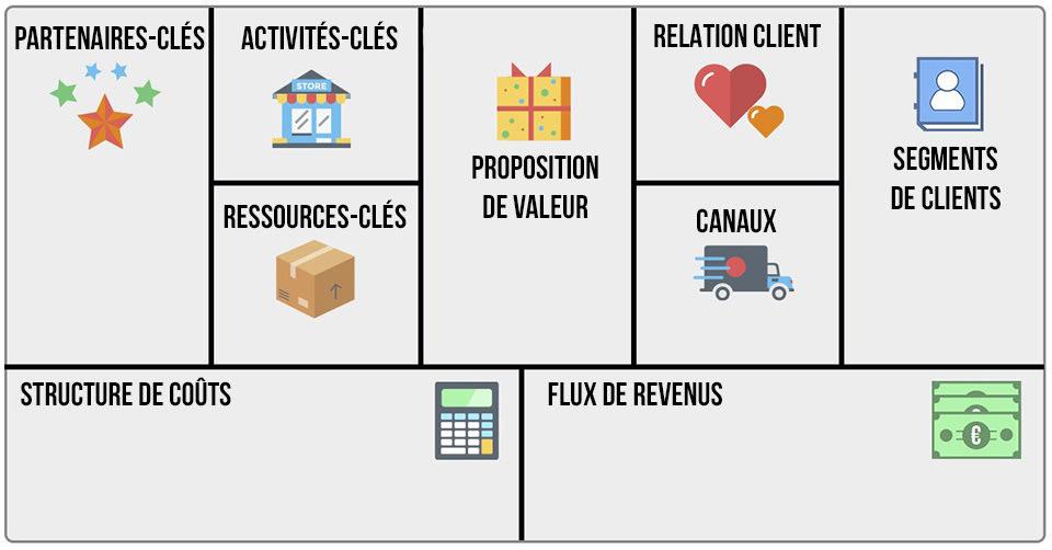 Exemple de business model canvas