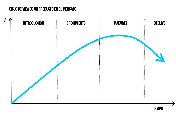 Gráfico con el ciclo de vida de un producto