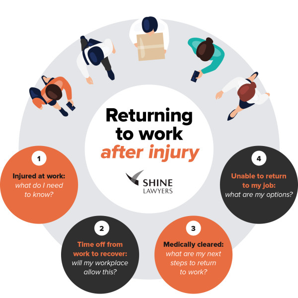 returning to work after injury
