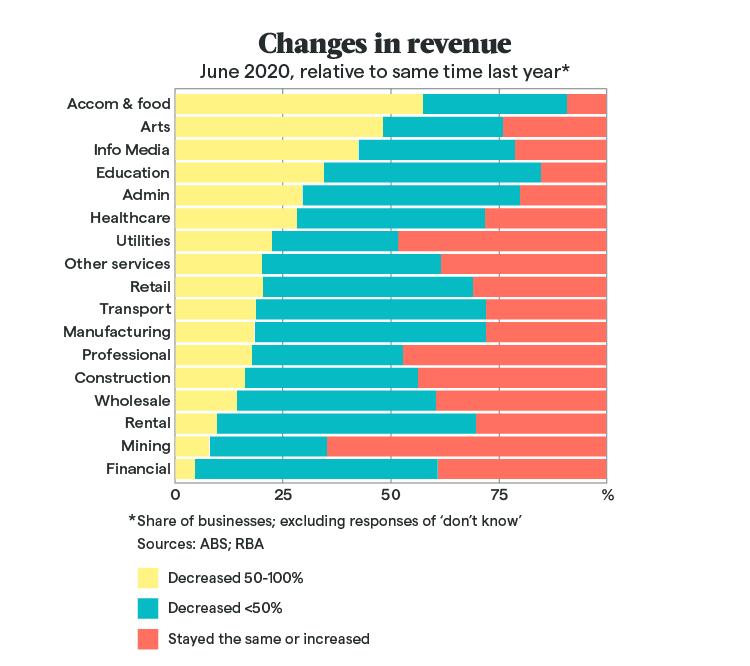 [Image] - COVID-19 Graph (Changes in Revenue)