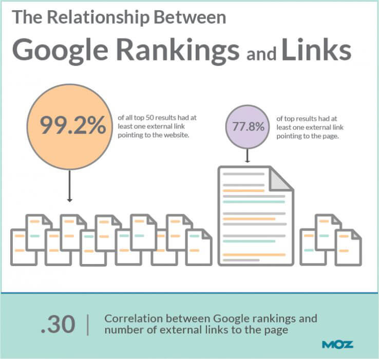 relationship-between-google-ranking-links