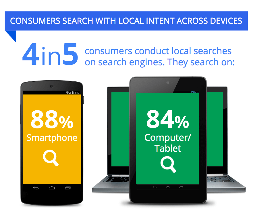 consumers-serch-with-local-intent-across-devices