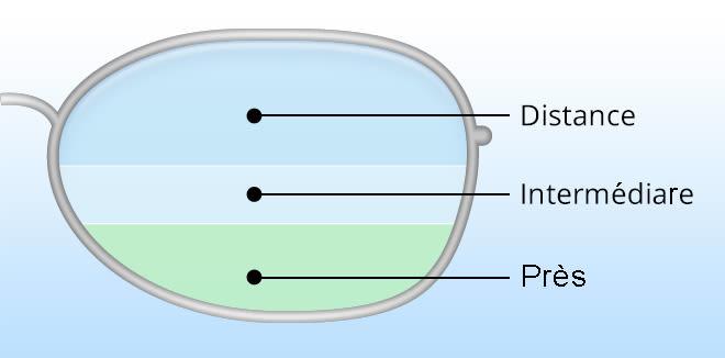 illustration des lentilles bifocales et trifocales