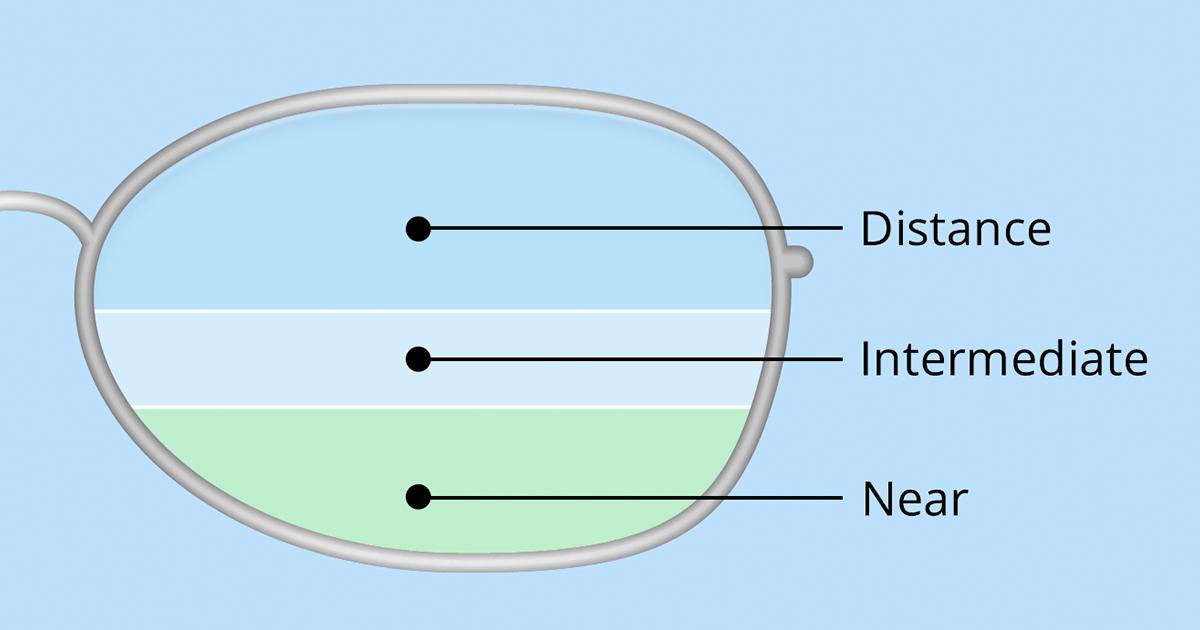 Bifocals and trifocals: Still good options in some cases