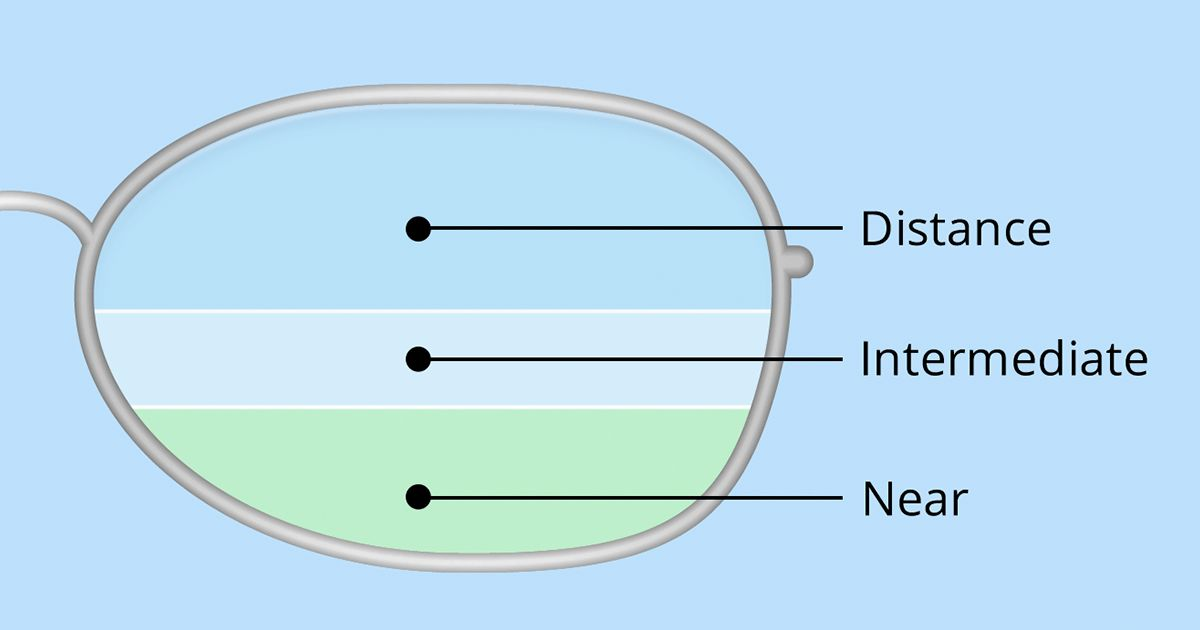 illustration of bifocal and trifocal lenses