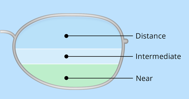 Executive trifocal lens
