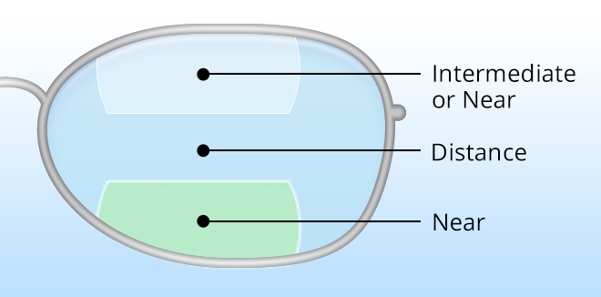 Double trifocal lens