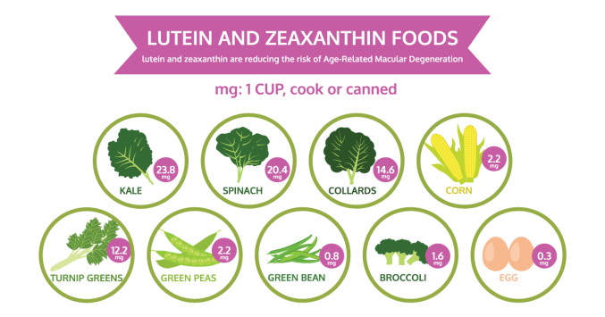 chart of lutein and zeaxanthin foods