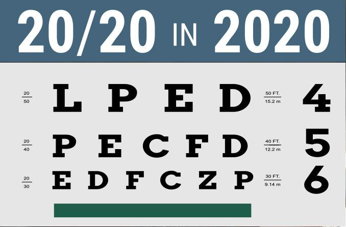 20/20 in 2020: What is good vision?