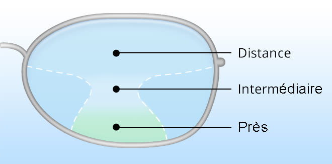 illustration d'une lentille progressive