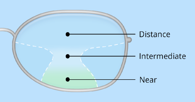 Progressive Near Me >> Progressive Lenses For Vision Over 40