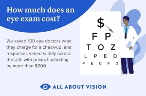 Infographic on eye exam cost